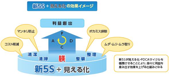 は 5s と 5S(整理・整頓・清掃・清潔・躾)とは何か
